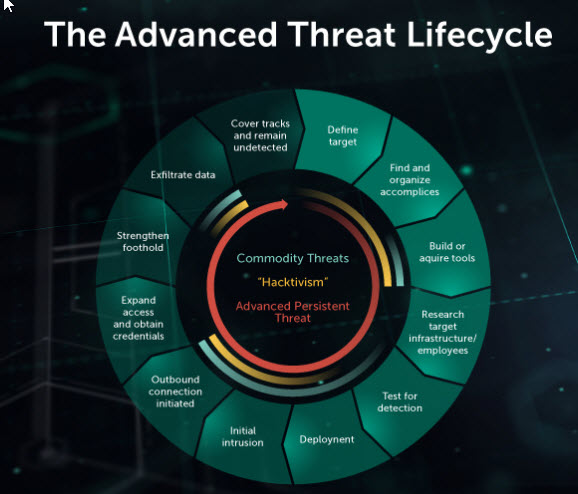 content/pt-br/images/repository/isc/2018-images/5-warning-signs-of-advanced-persistent-threat.jpg