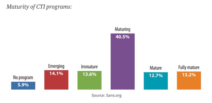 Maturity of CTI Programs.png