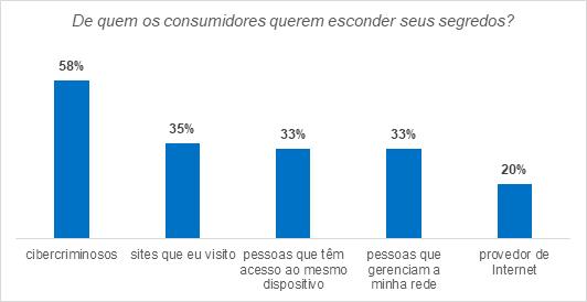 quase-75-dos-consumidores-do-brasil-tentaram-apagar-dados-pessoais-na-web-2