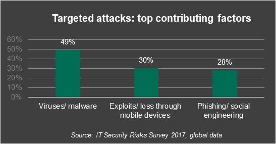 targeted-attacks-pt