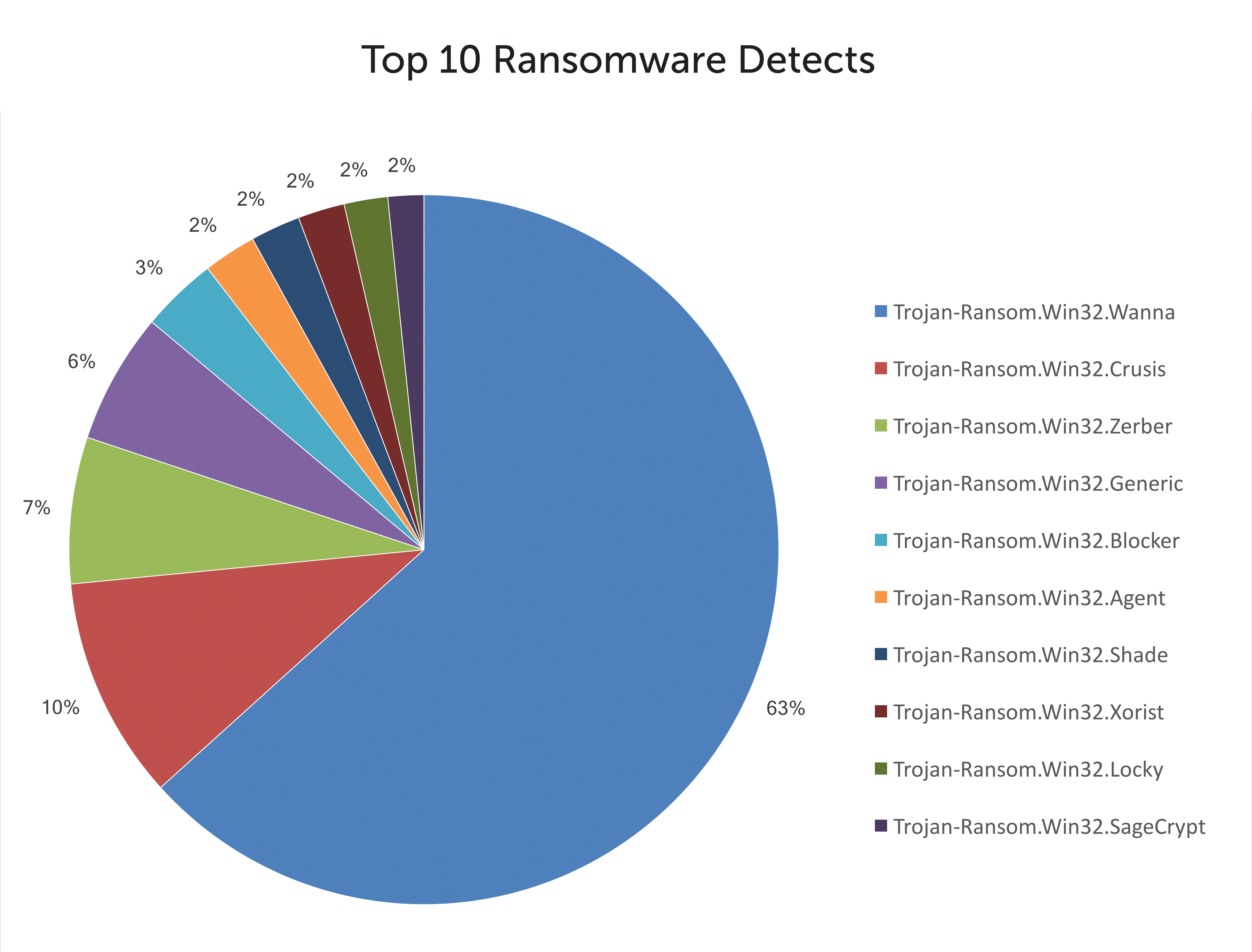 top-10-ransomware-pt