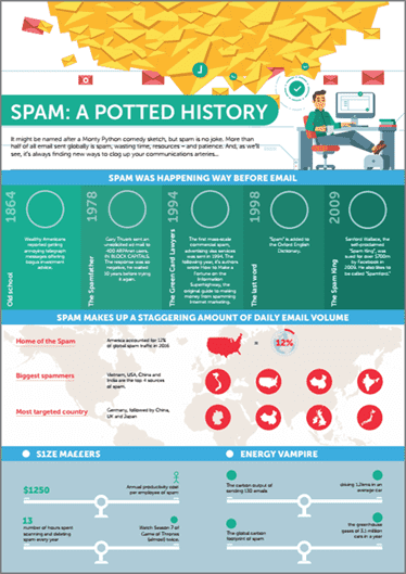 Infográfico do histórico de spams